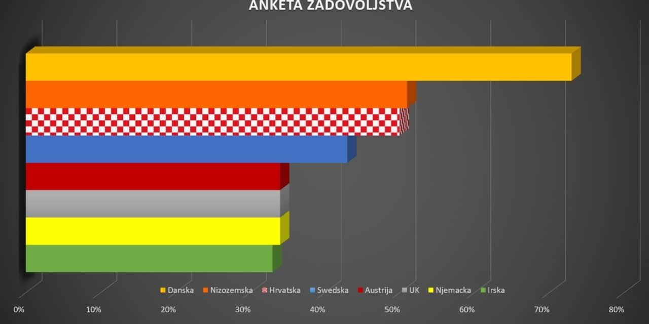 Anketa Zadovoljstva: Hrvati nikada nisu bili pozitivniji nego danas